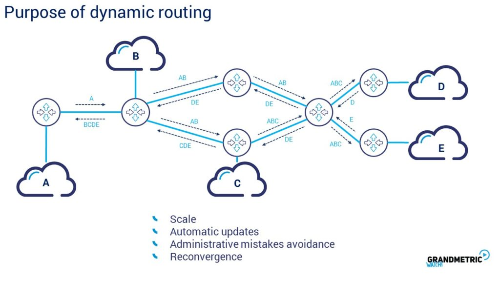 Purpose of Dynamic Routing