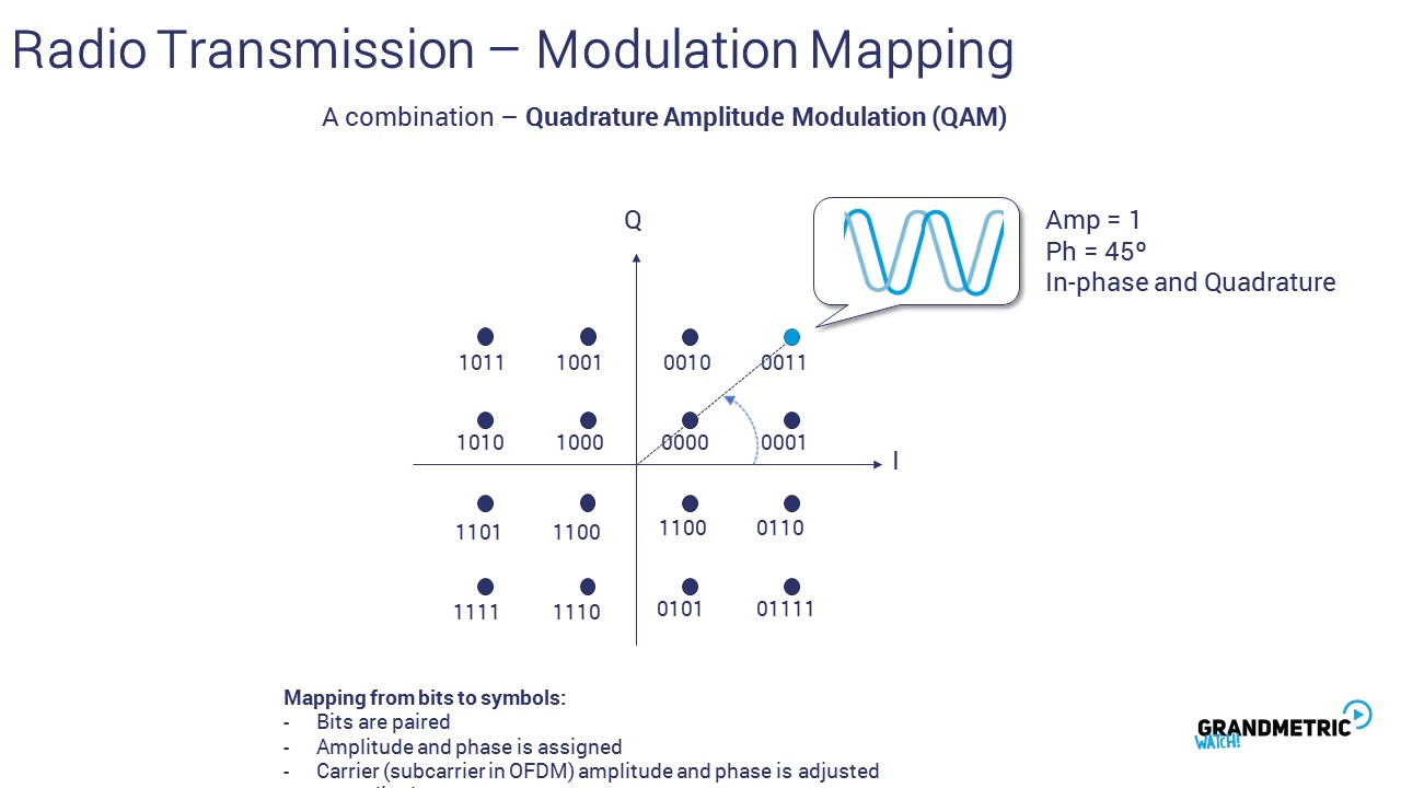 Radio Transmission Mapping 2