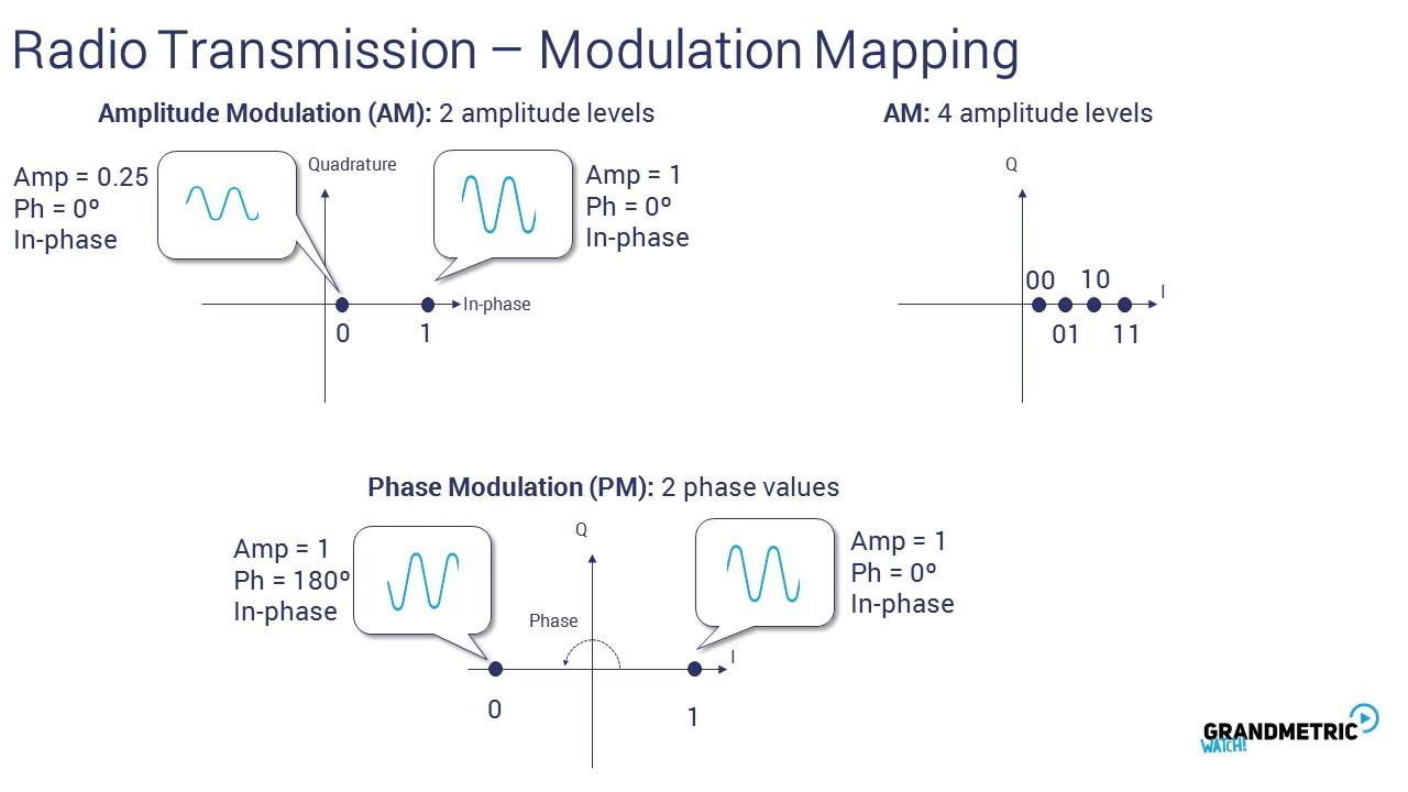 Radio Transmission Modulation Mapping