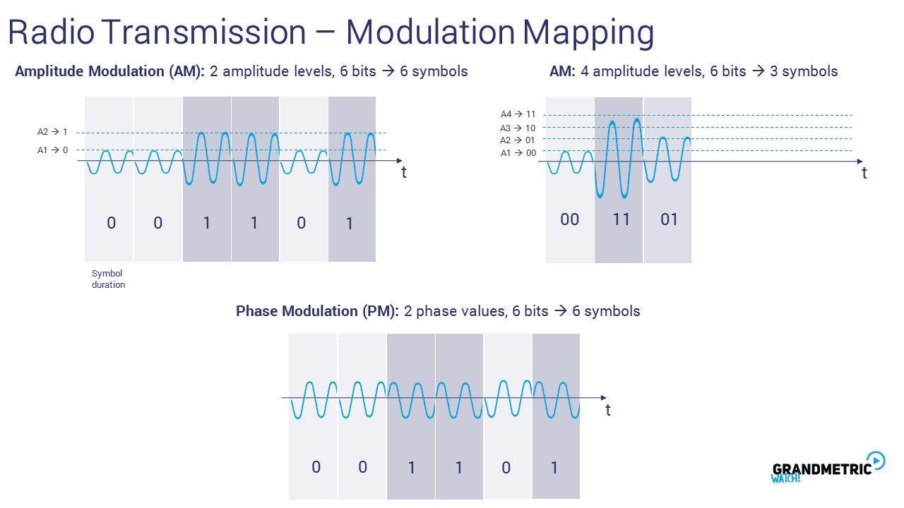 Radio Transmission Modulation