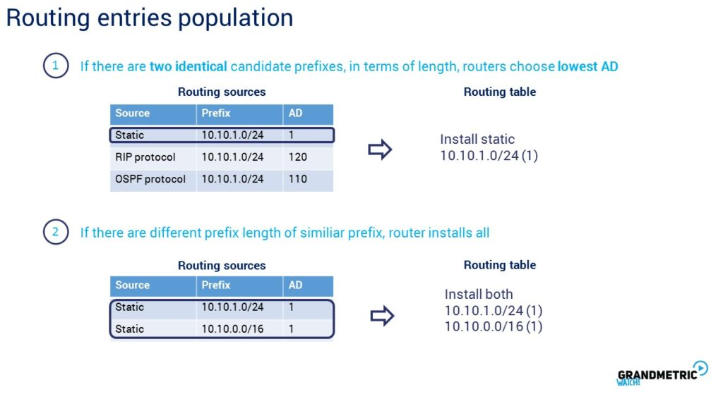Routing Entries Population