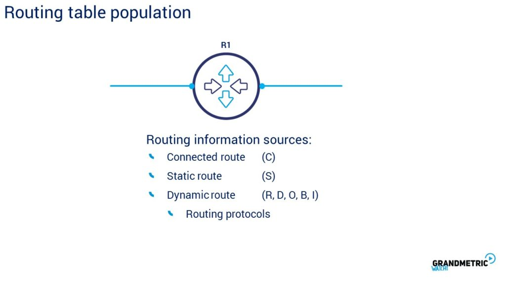 Routing Table Population