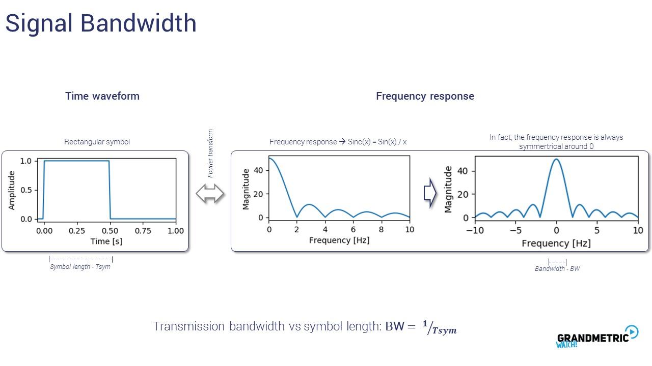 Signal Bandwidth