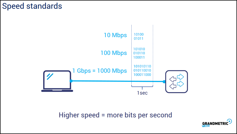 Speed Standards