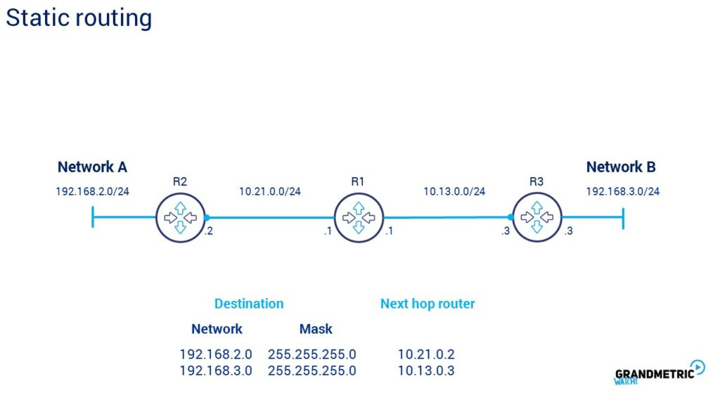 Static Routing 2