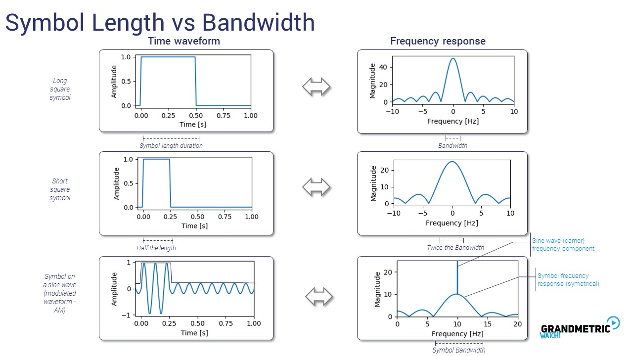 symbol-length-bandwidth