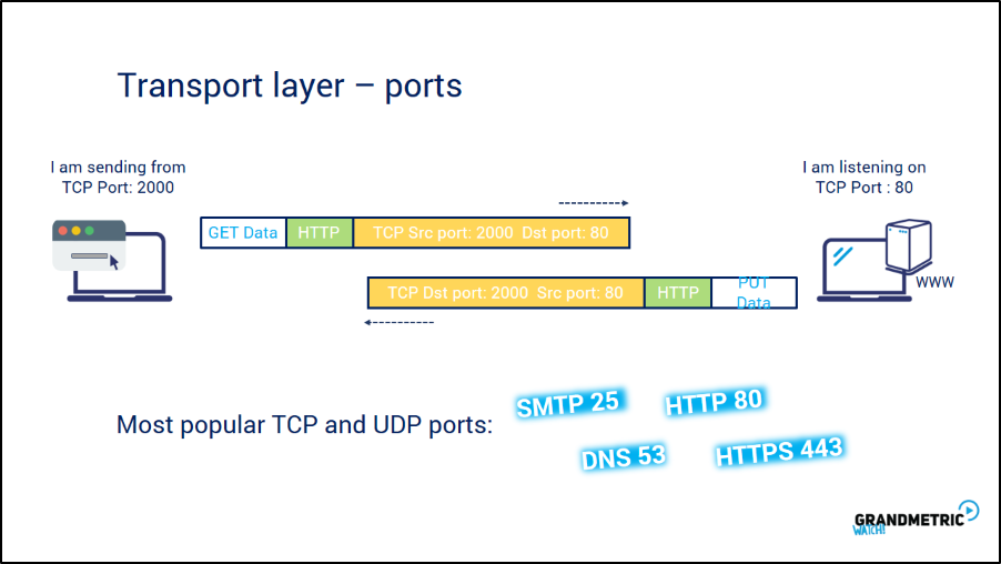 Transport Layer Ports