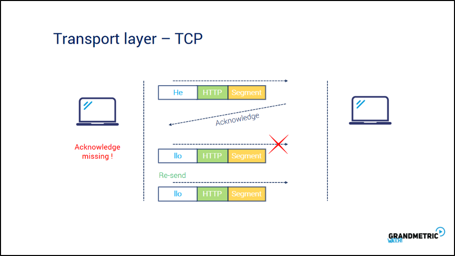 Transport Layer TCP 2
