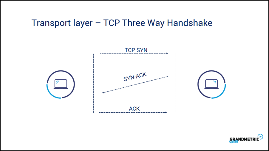 Transport Layer TCP Three Way Handshake