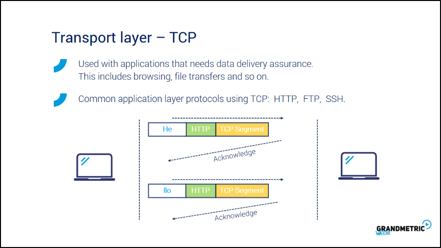 Transport Layer TCP