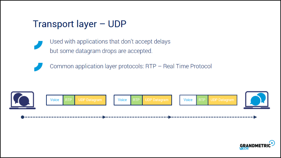 Transport Layer UDP