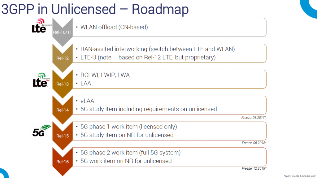 unlicensed-roadmap
