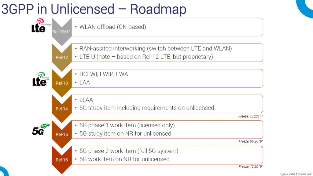 unlicensed-roadmap