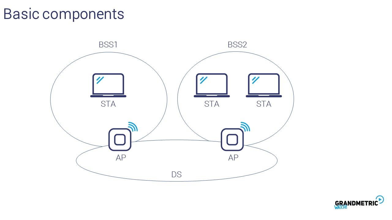 Wi-Fi Basic Components
