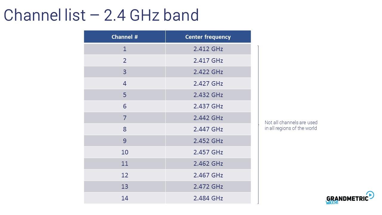 Wi-Fi Channel List