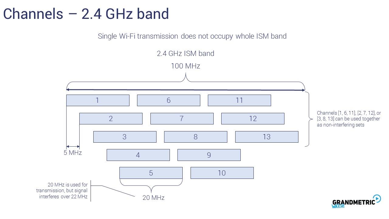 Wi-Fi Channels