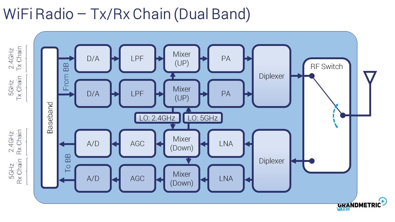 Wi-Fi Radio Dual Band