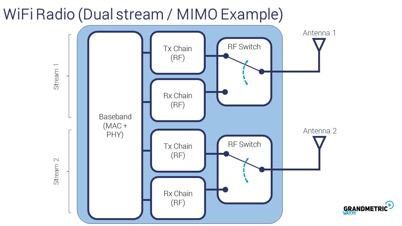 Wi-Fi Radio Dual Stream