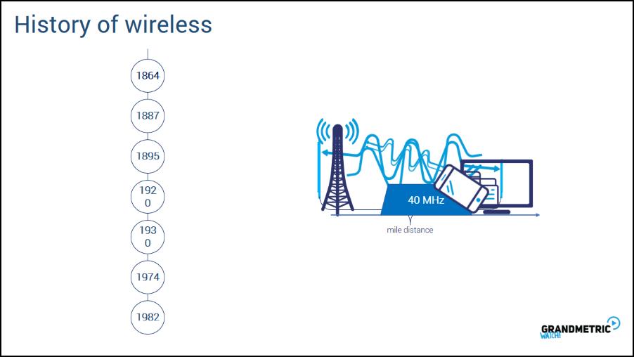 Wireless History