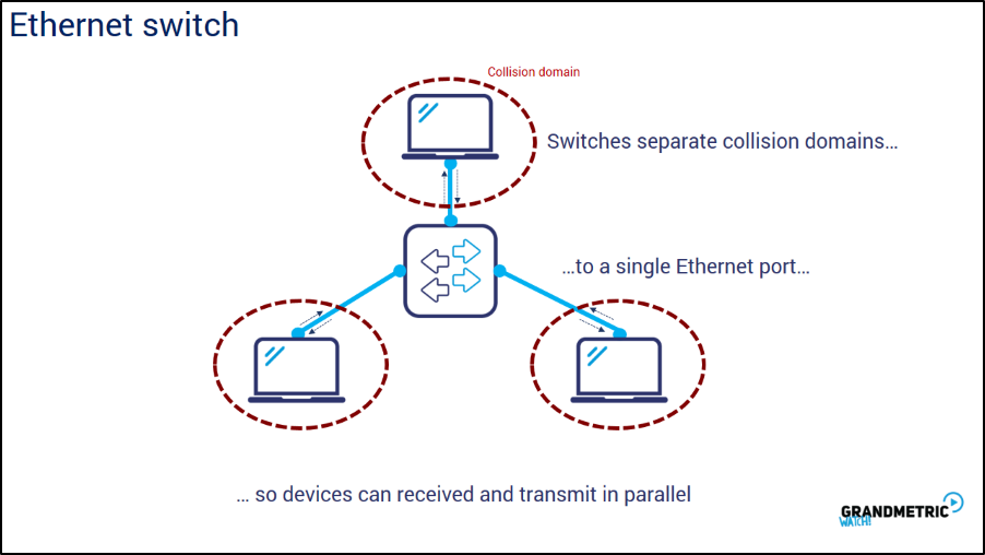 Ethernet Switch 2