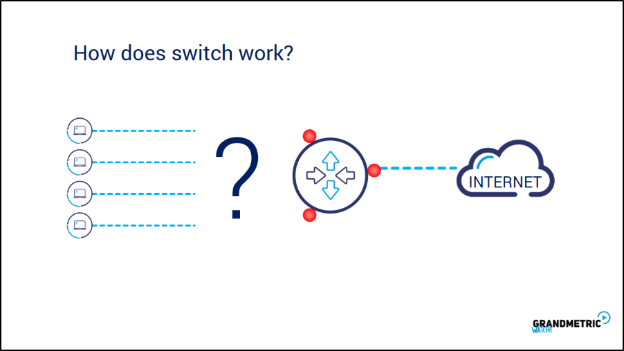 How Does Switch Work