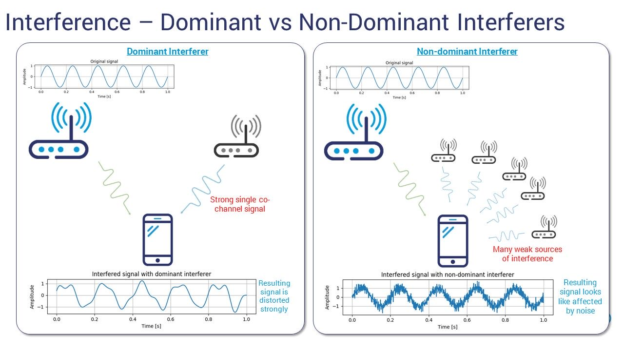 Interference Dominant