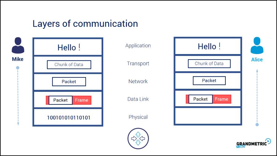 Layers of Communication Analogy