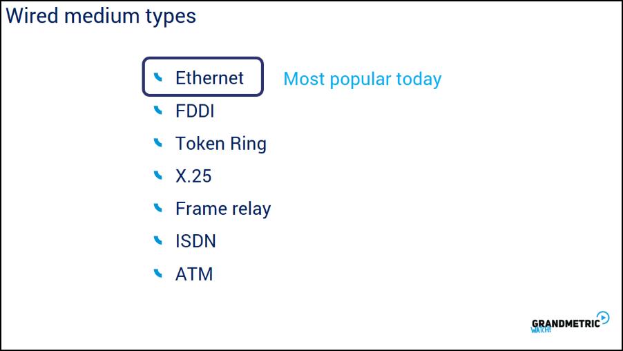 List of Wired Medium Types