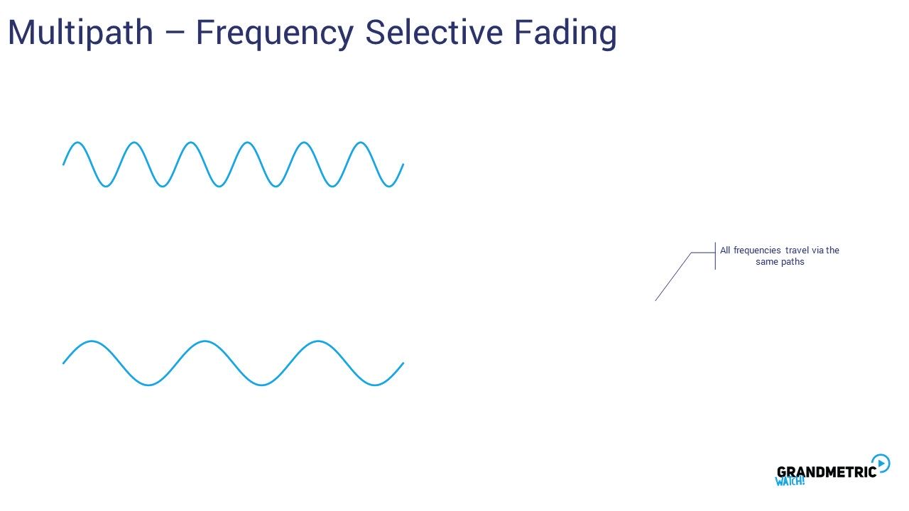 Multipath Frequency Fading