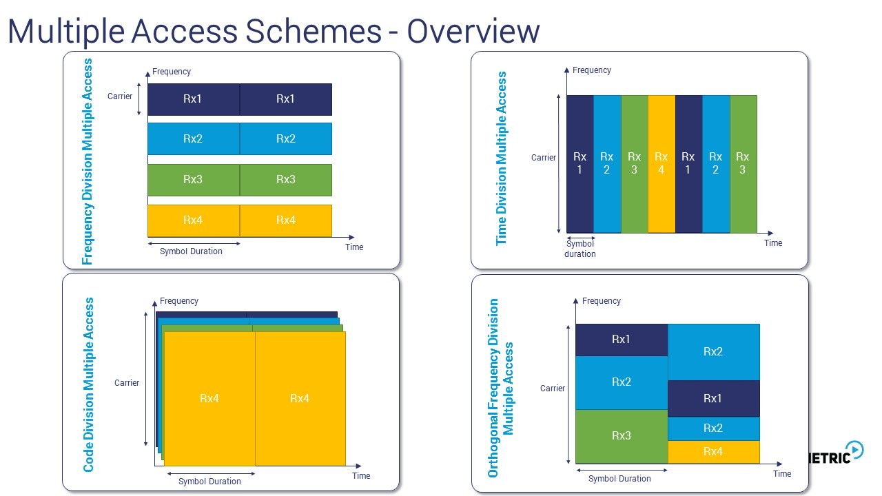 Multiple Access Schemes Overview
