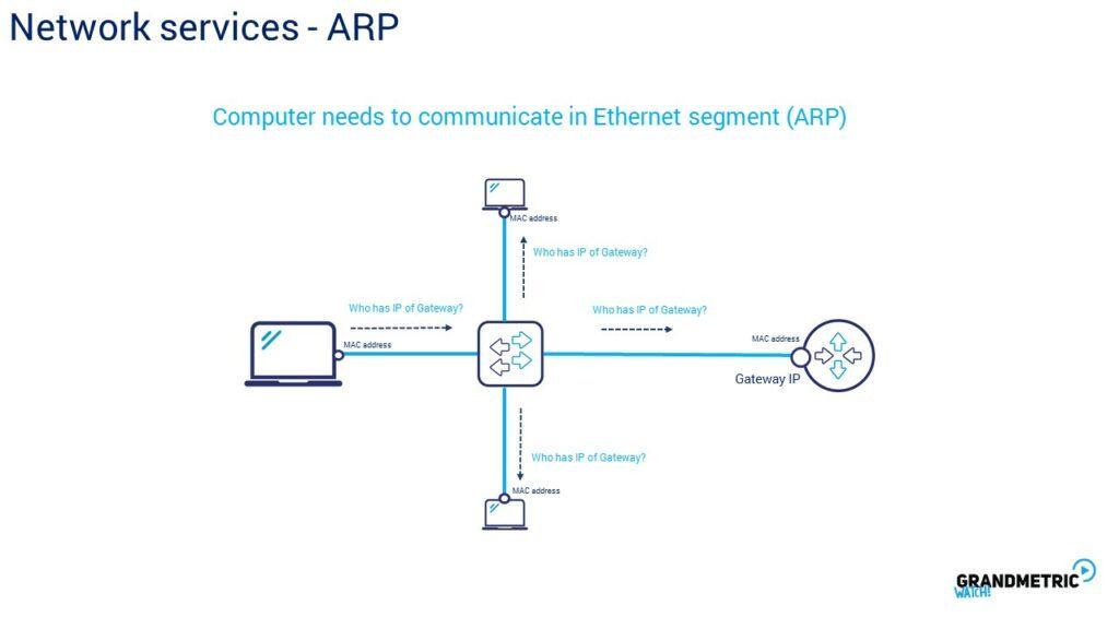 Network Services ARP 2