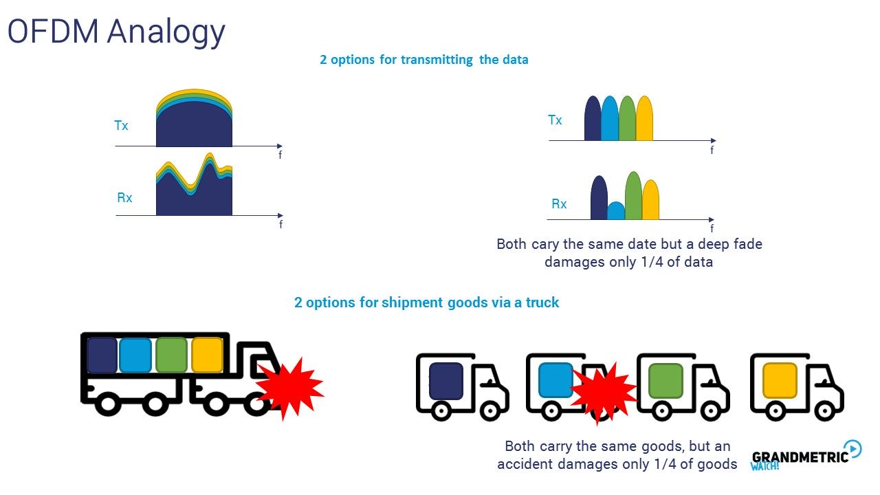 OFDM Analogy