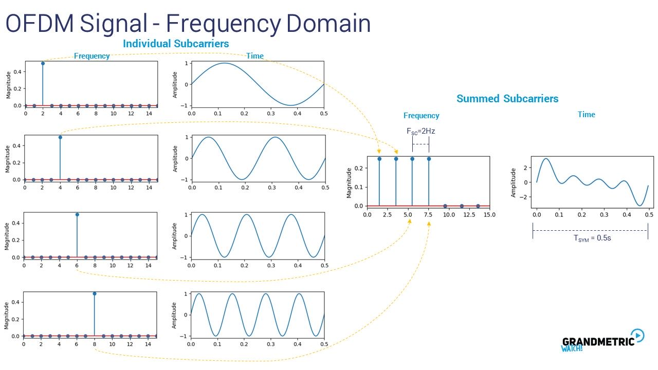 OFDM Signal Frequency Domain