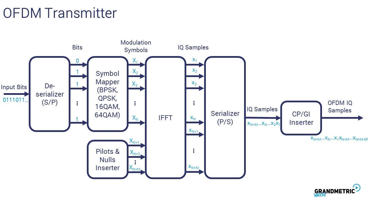 OFDM Summary