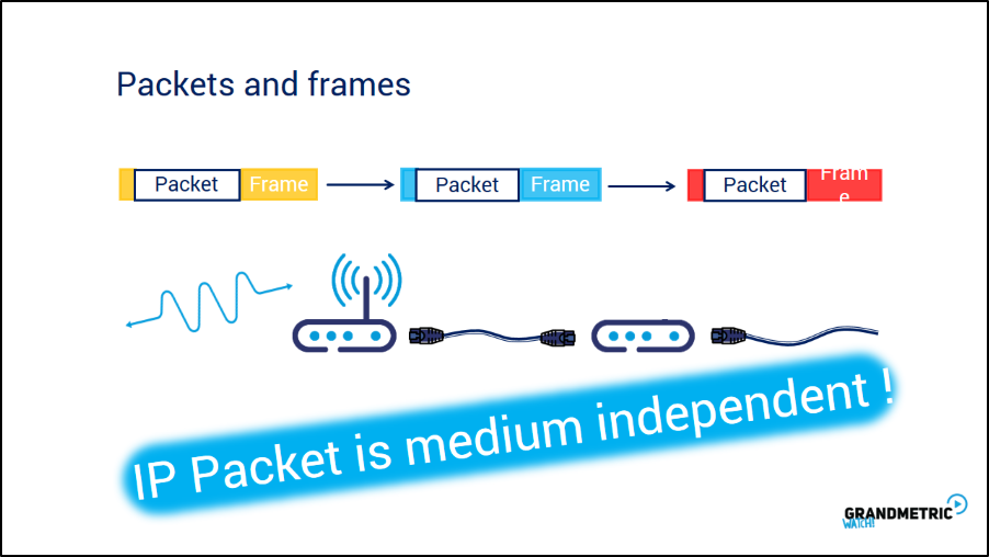 Packets and Frames Independent