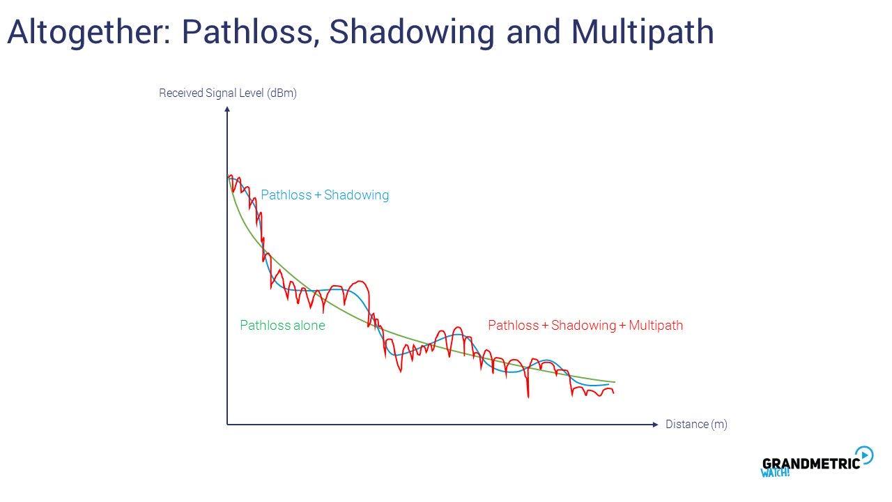 Pathloss Shadowing Multipath 1