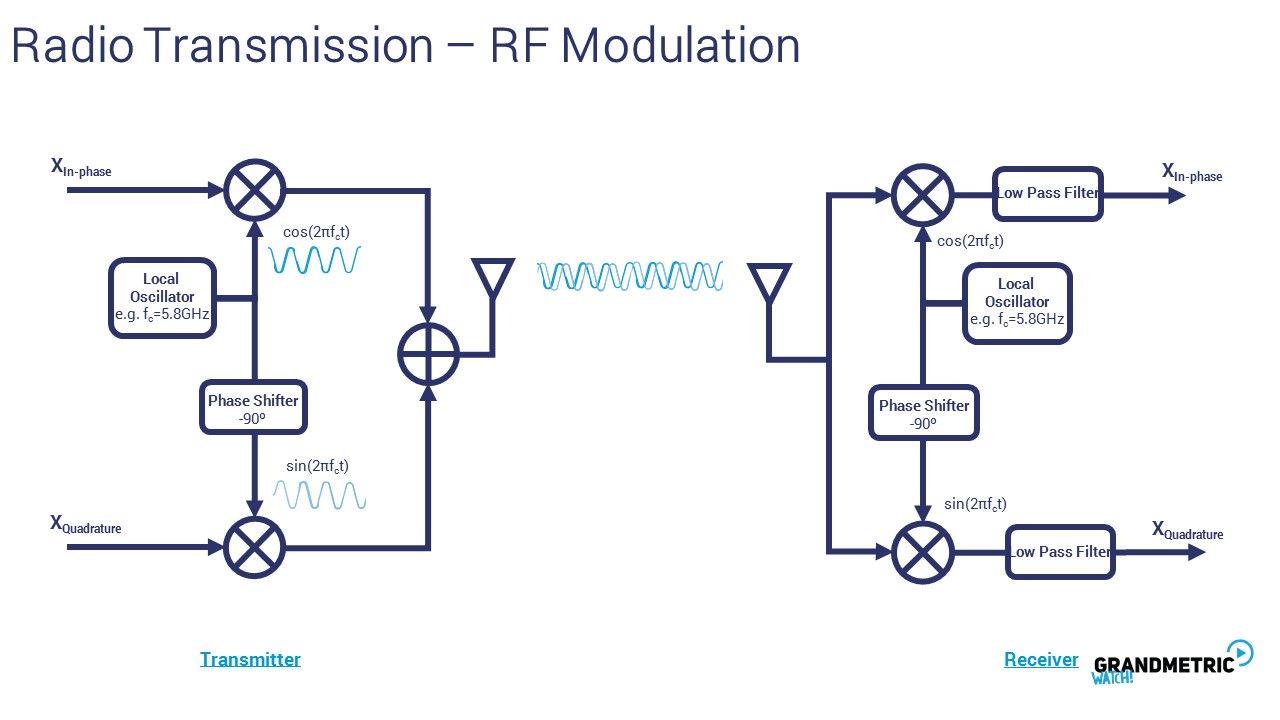 Radio Transmission RF Modulation