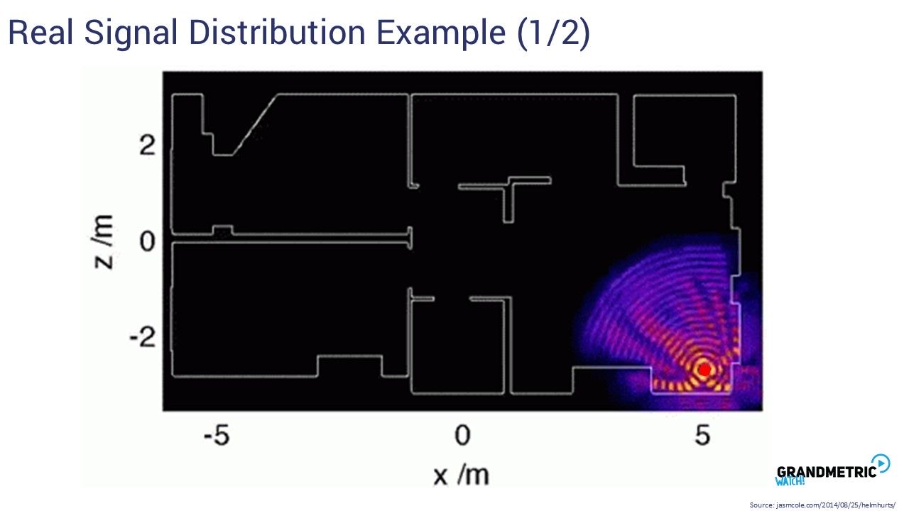 Real Signal Distribution