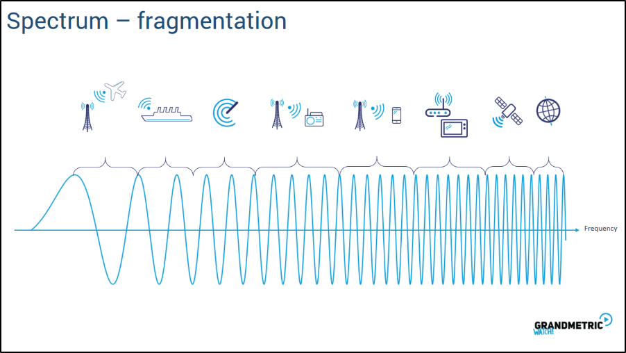 Spectrum Fragmentation