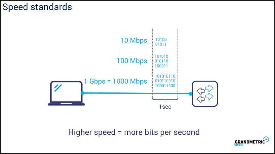 Speed Standards