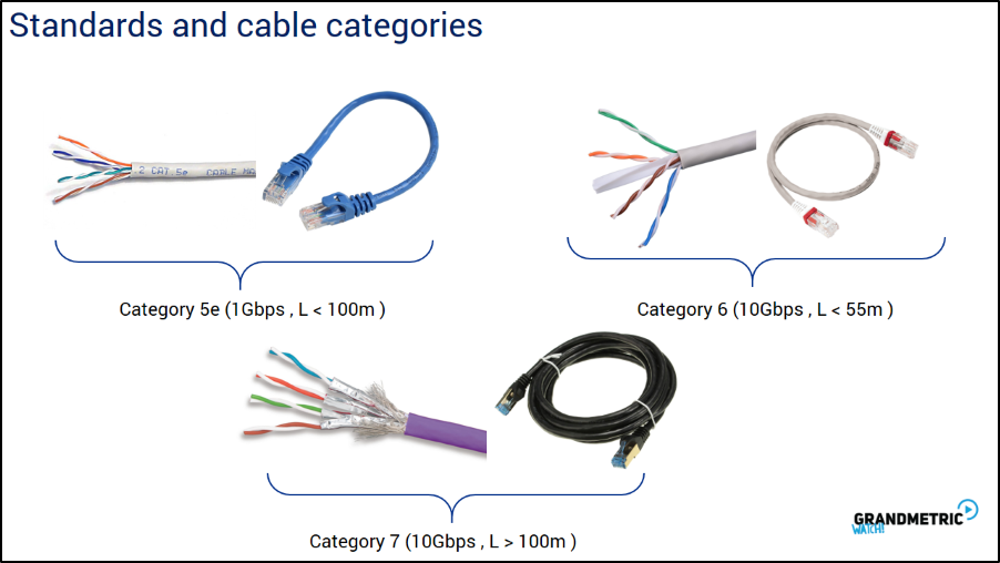 Standards and Cable Categories
