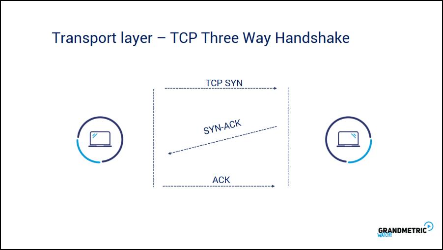 Transport Layer TCP Three Way Handshake