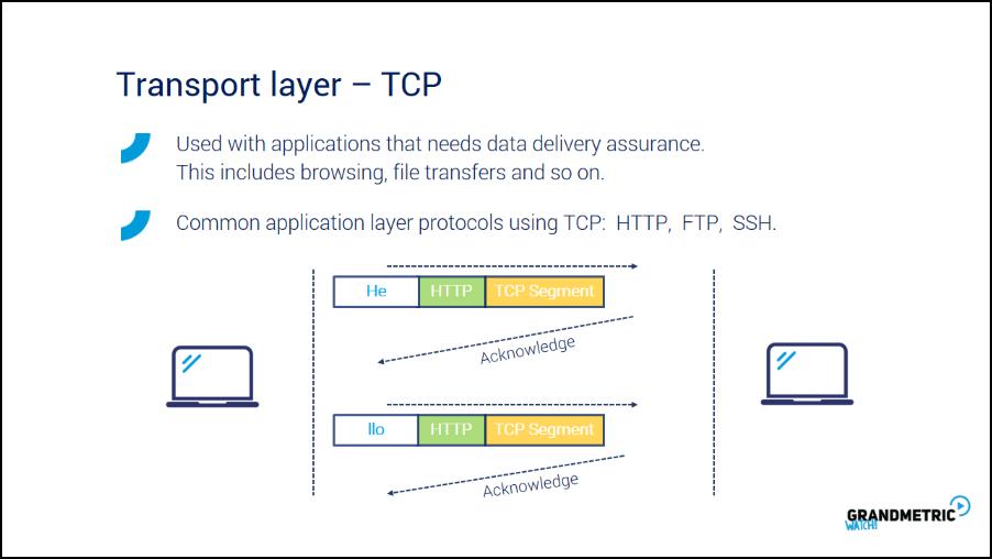 Transport Layer TCP
