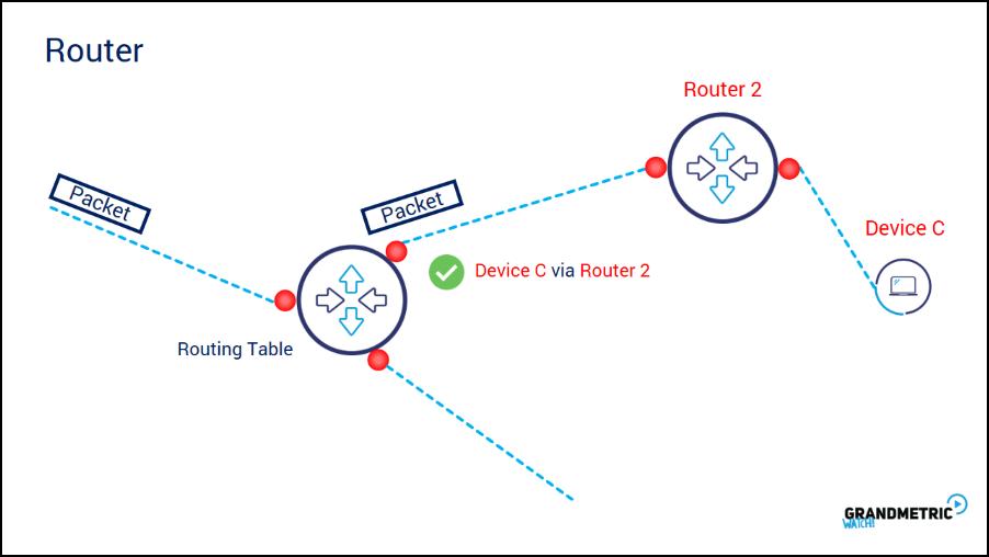 Understanding Router