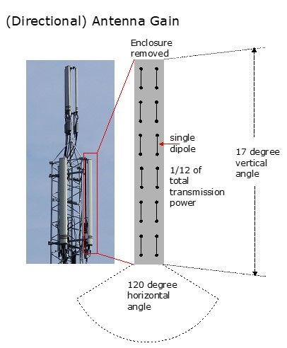 Directional antenna gain
