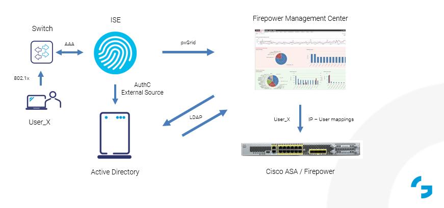 Cisco_pxGrid_Communication_scheme