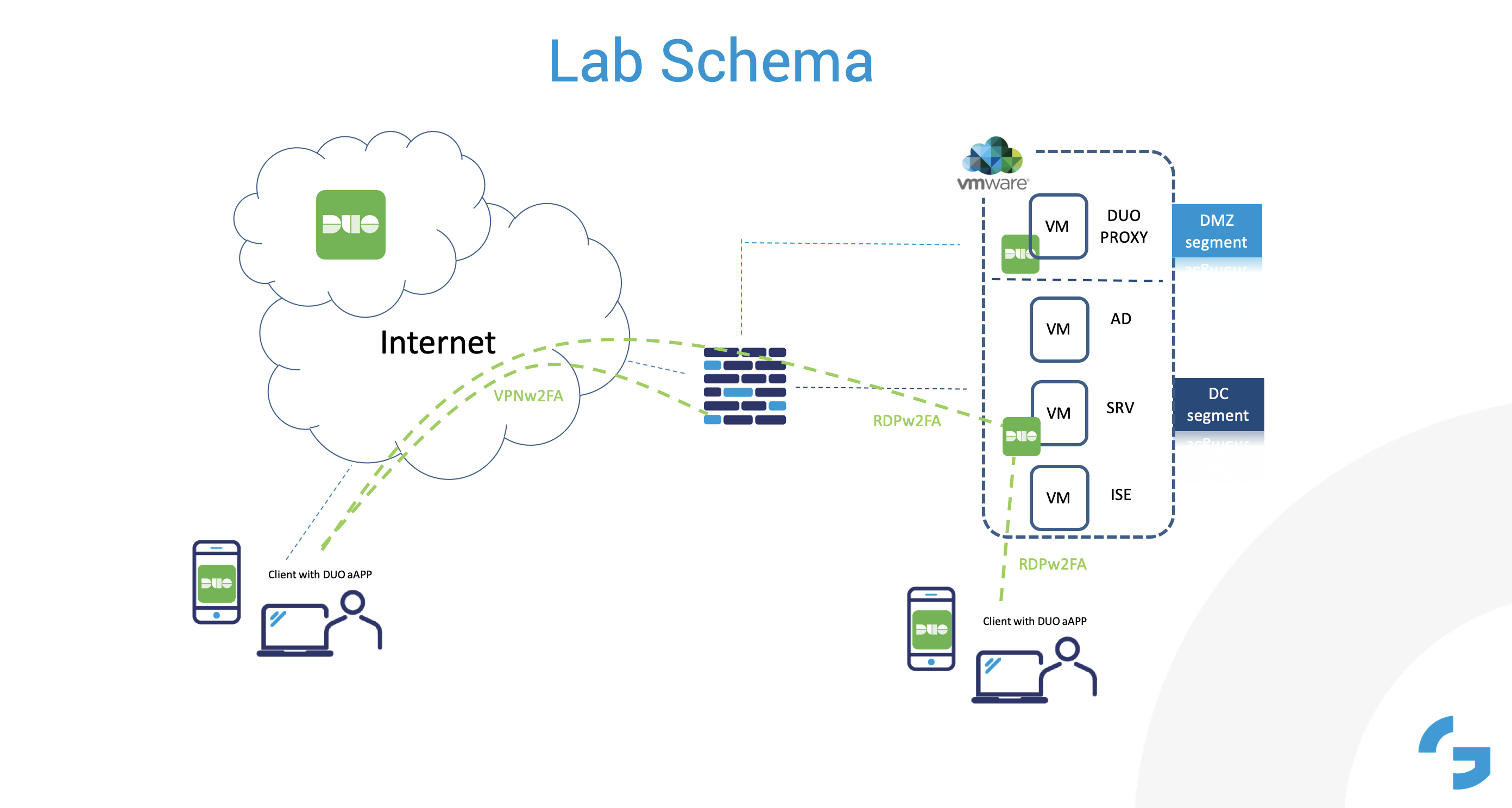 DUO_LAB_schema VPN remote access