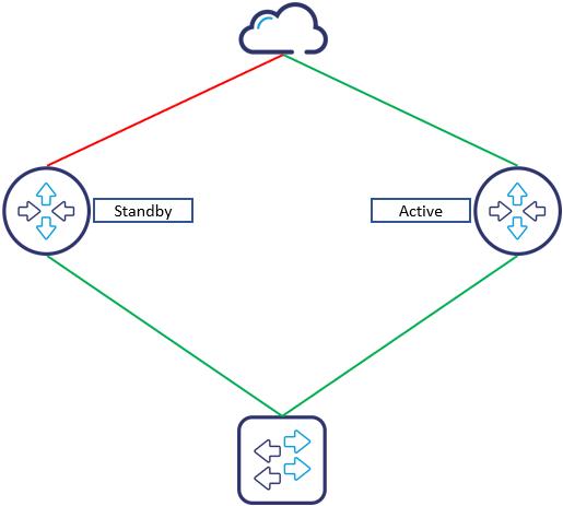 how to configure hsrp on cisco ios