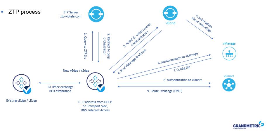 Cisco_ZTP_Process_explained_details_Grandmetric
