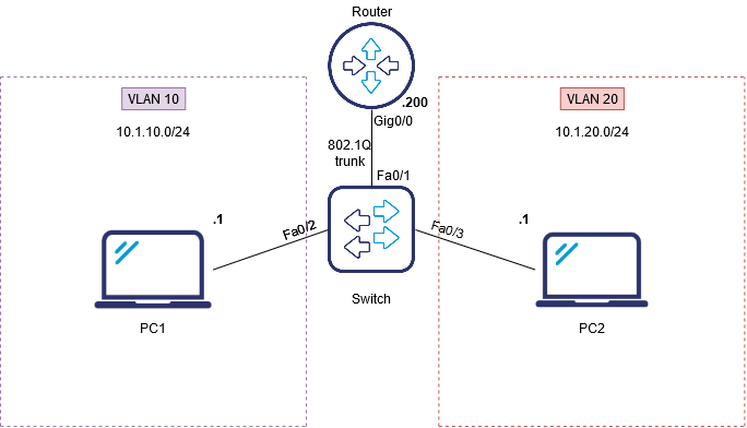 Router-on-a-stick topology